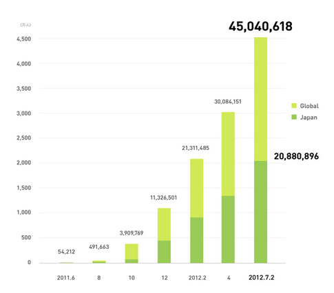 LINE's rapid growth