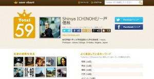 Userchart