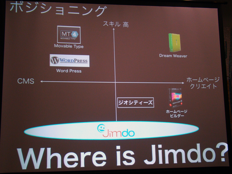 Where is Jimdo?
