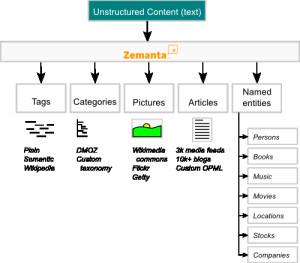 Zemanta API