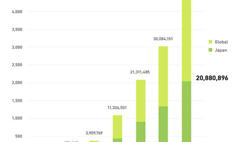 LINE's rapid growth