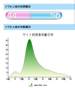 Nakanohito Data
